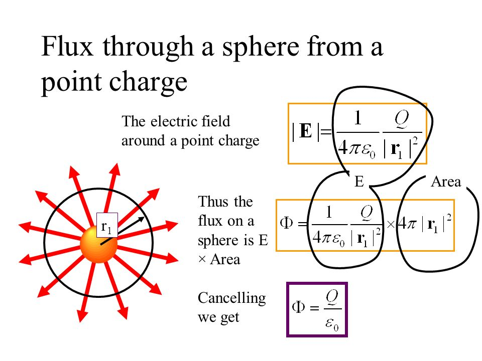 Flux through a sphere from a point charge r1r1 The electric field around a point charge Thus the flux on a sphere is E × Area AreaE Cancelling we get
