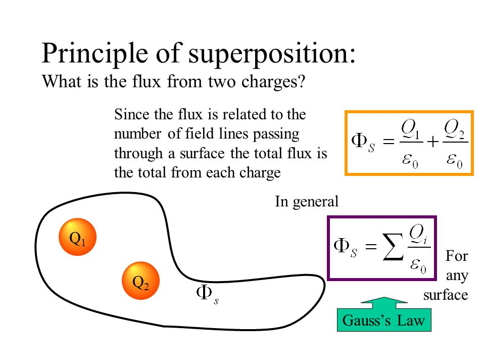 Principle of superposition: What is the flux from two charges? Q1Q1 Q2Q2 In general Gausss Law For any surface Since the flux is related to the number