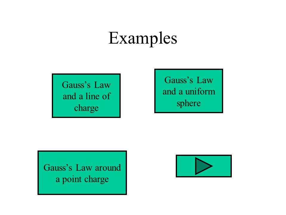 Examples Gausss Law and a line of charge Gausss Law and a uniform sphere Gausss Law around a point charge