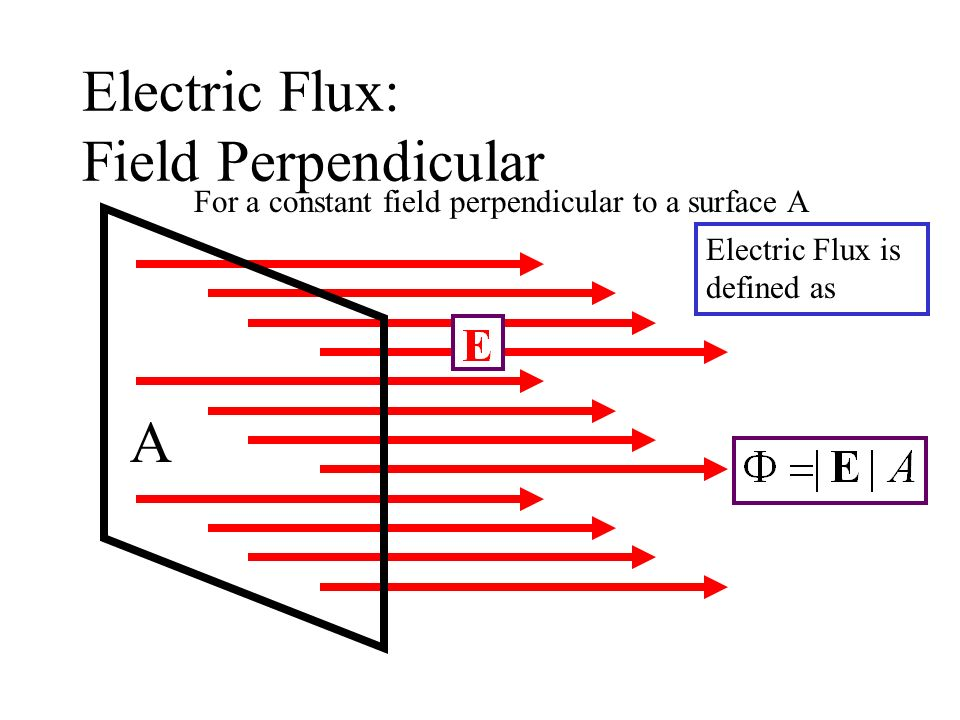 Summary: Lecture 6 Electric Flux Gausss Law Examples of using Gausss Law –Isolated charge –Charged shell –Line of charge –Uniform sphere Properties of Conductors –E is zero within the conductor –Any net charge, Q, is distributed on surface (surface charge density =Q/A) –E immediately outside is to surface – is greatest where the radius of curvature is smaller