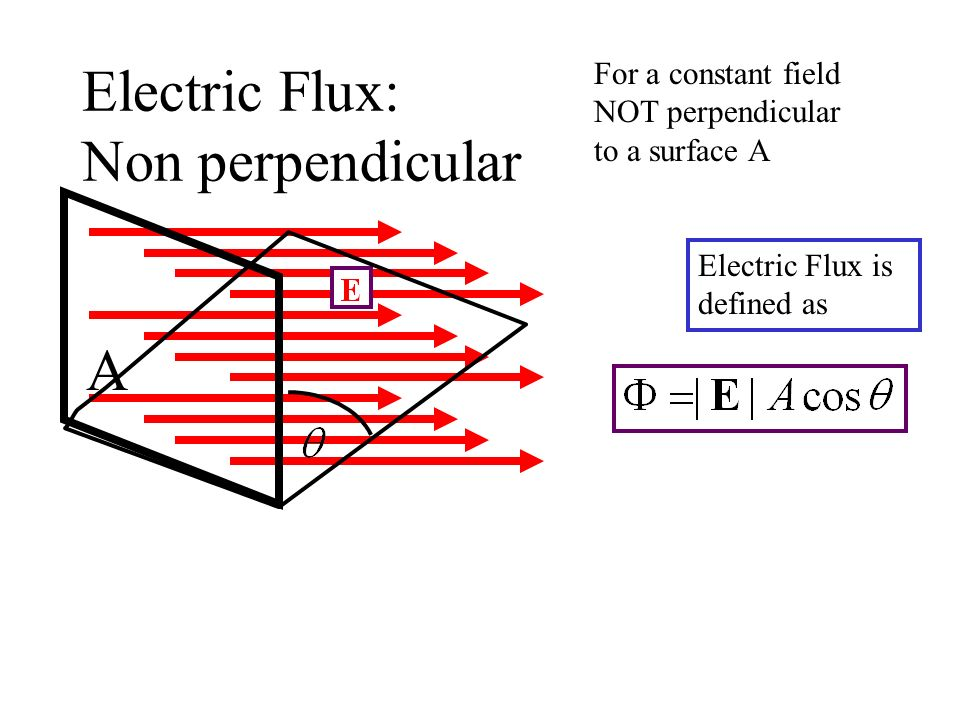 Electric Flux: Non perpendicular For a constant field NOT perpendicular to a surface A Electric Flux is defined as A