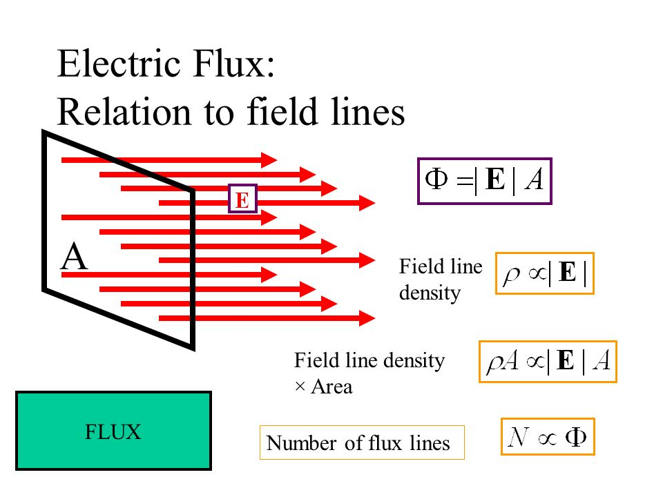 Electric Flux: Relation to field lines Number of flux lines A Field line density Field line density × Area FLUX