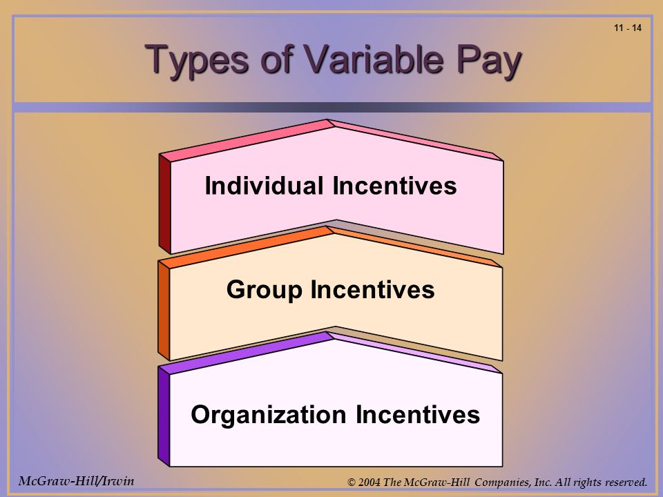 McGraw-Hill/Irwin © 2004 The McGraw-Hill Companies, Inc. All rights reserved. 11 - 14 Types of Variable Pay Individual Incentives Group Incentives Org