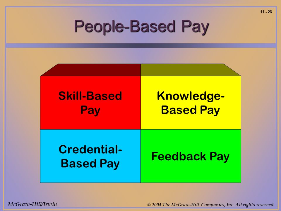 McGraw-Hill/Irwin © 2004 The McGraw-Hill Companies, Inc. All rights reserved. 11 - 28 People-Based Pay Skill-Based Pay Knowledge- Based Pay Credential