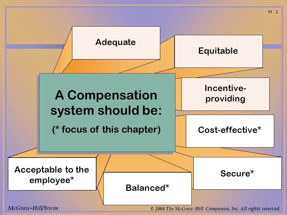 McGraw-Hill/Irwin © 2004 The McGraw-Hill Companies, Inc. All rights reserved. 11 - 3 A Compensation system should be: (* focus of this chapter) Adequa