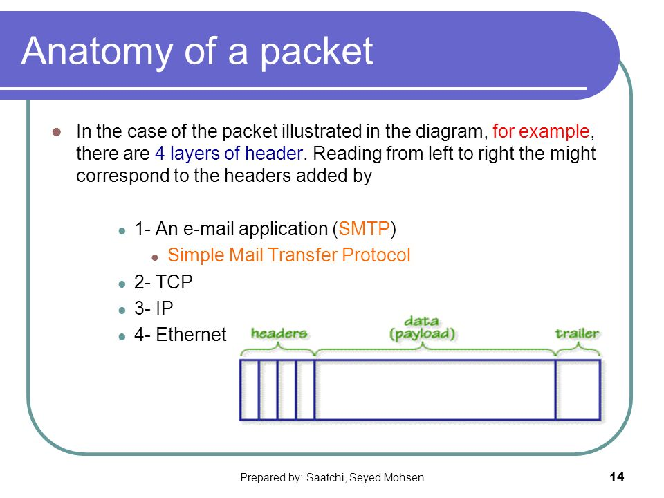 Prepared by: Saatchi, Seyed Mohsen14 Anatomy of a packet In the case of the packet illustrated in the diagram, for example, there are 4 layers of header.