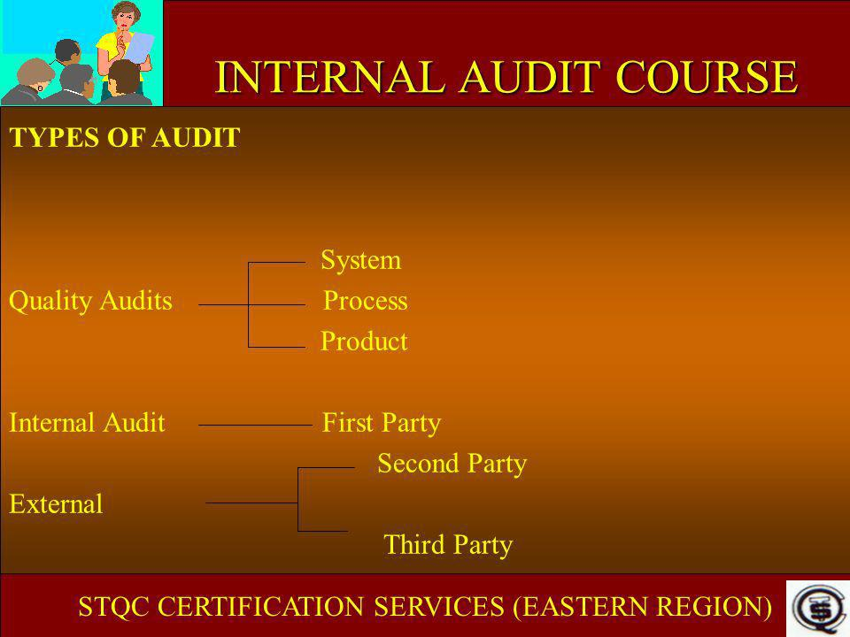 INTERNAL AUDIT COURSE TYPES OF AUDIT System Quality Audits Process Product Internal Audit First Party Second Party External Third Party STQC CERTIFICA