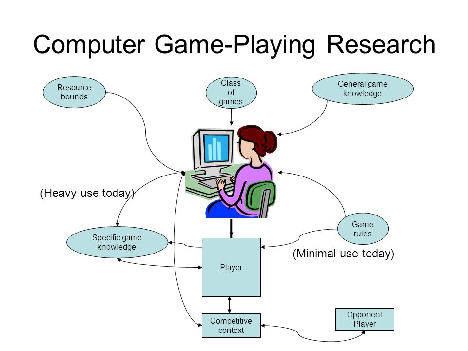 Computer Game-Playing Research Class of games General game knowledge Resource bounds Game rules Competitive context Player Specific game knowledge Opp