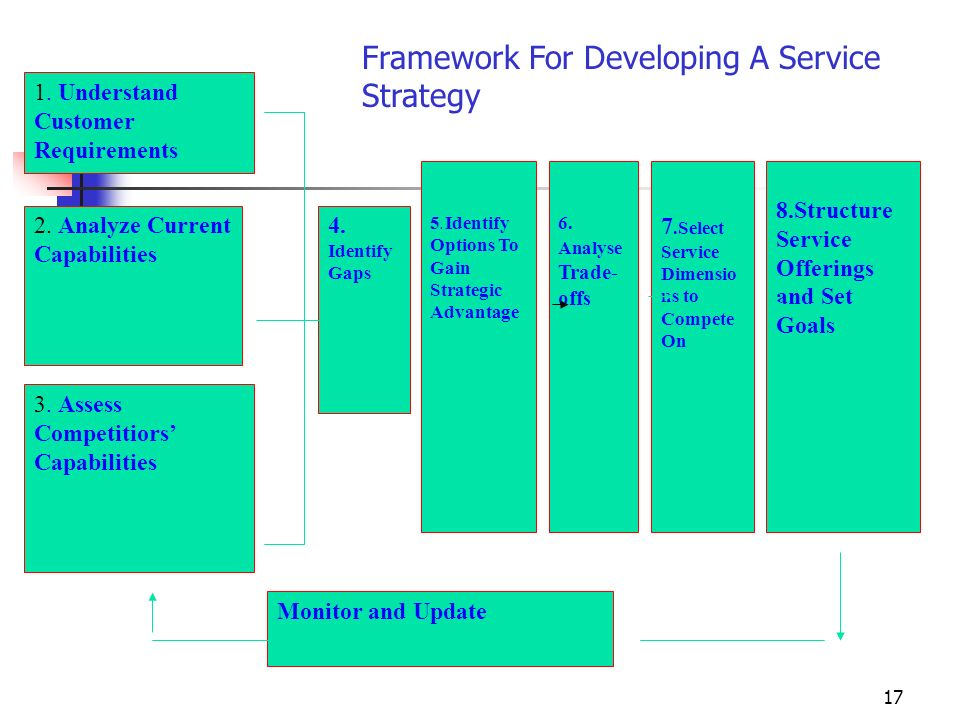 17 Framework For Developing A Service Strategy 1. Understand Customer Requirements 2. Analyze Current Capabilities 3. Assess Competitiors Capabilities