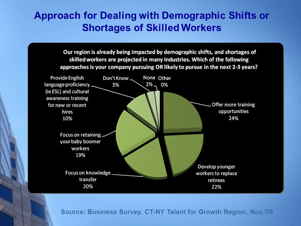 Approach for Dealing with Demographic Shifts or Shortages of Skilled Workers Source: Business Survey, CT-NY Talent for Growth Region, Nov.08