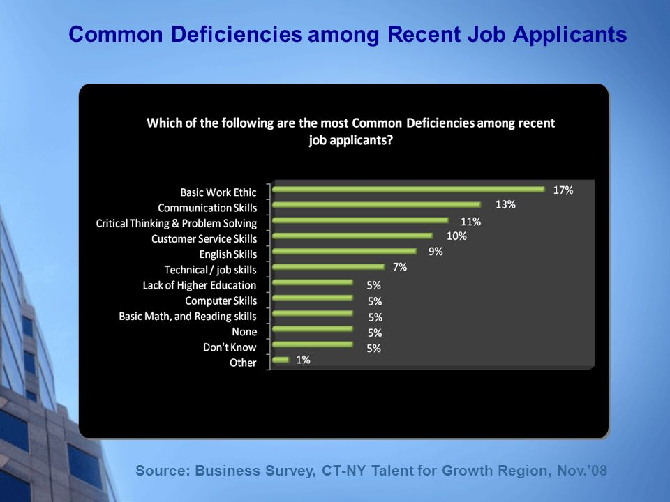 Common Deficiencies among Recent Job Applicants Source: Business Survey, CT-NY Talent for Growth Region, Nov.08