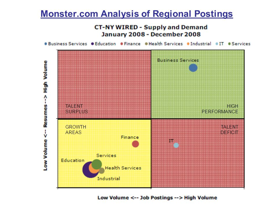 Monster.com Analysis of Regional Postings TALENT SURPLUS GROWTH AREAS TALENT DEFICIT HIGH PERFORMANCE