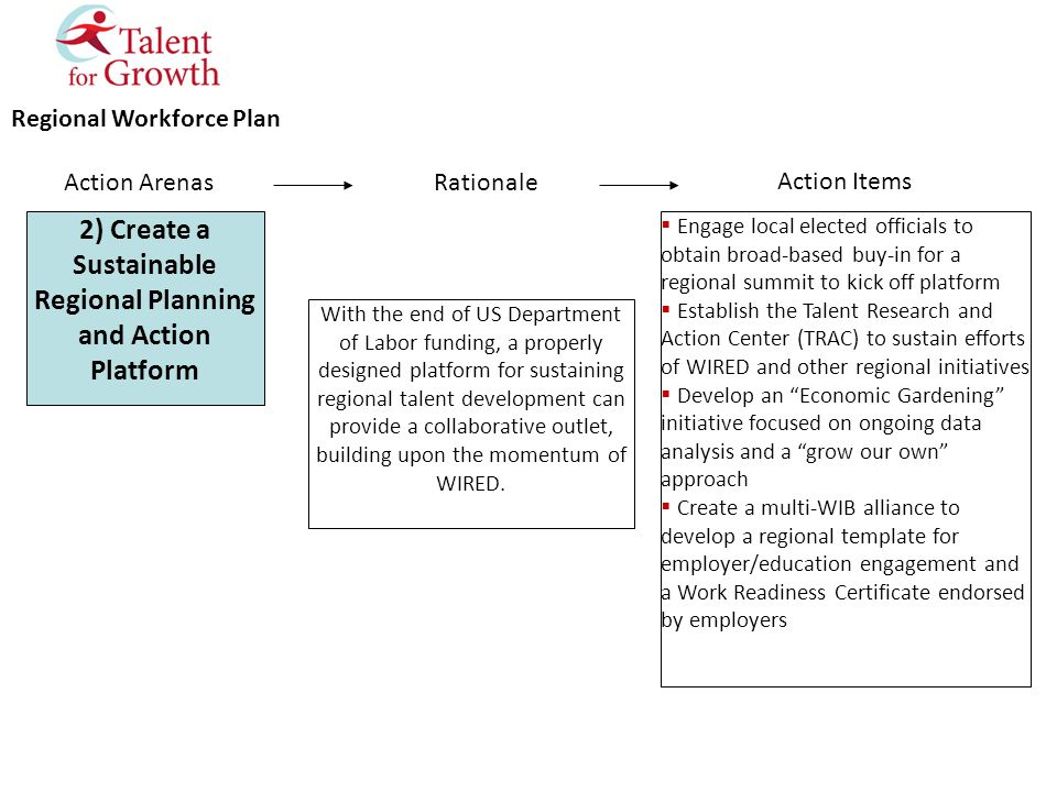 Regional Workforce Plan 2) Create a Sustainable Regional Planning and Action Platform Action Arenas With the end of US Department of Labor funding, a