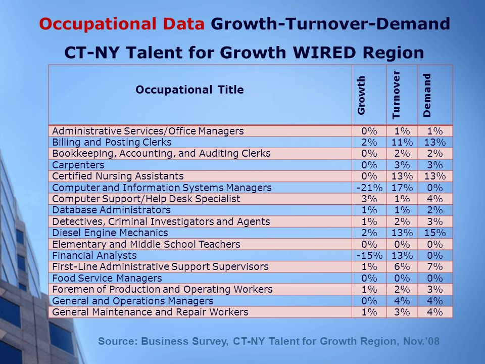 Occupational Data Growth-Turnover-Demand CT-NY Talent for Growth WIRED Region Occupational Title Growth Turnover Demand Administrative Services/Office