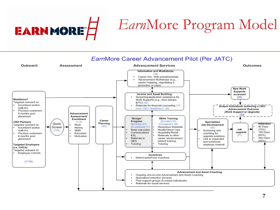 7 EarnMore Program Model