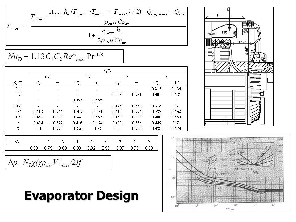 Nu D = 1.13C 1 C 2 Re m max Pr 1/3 Δp=N L χ(χρ air V 2 max /2)f Evaporator Design