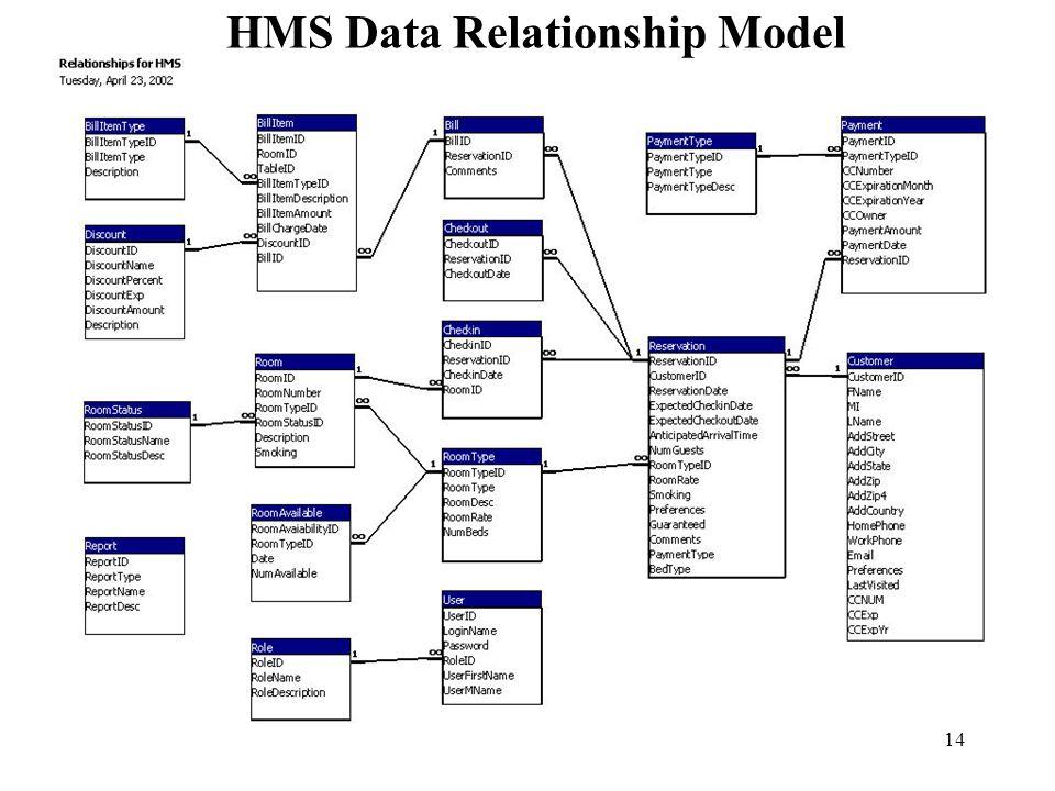 14 HMS Data Relationship Model