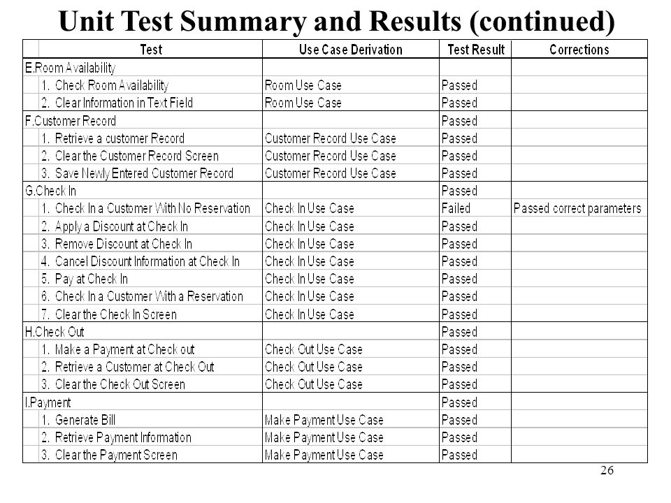 26 Unit Test Summary and Results (continued)