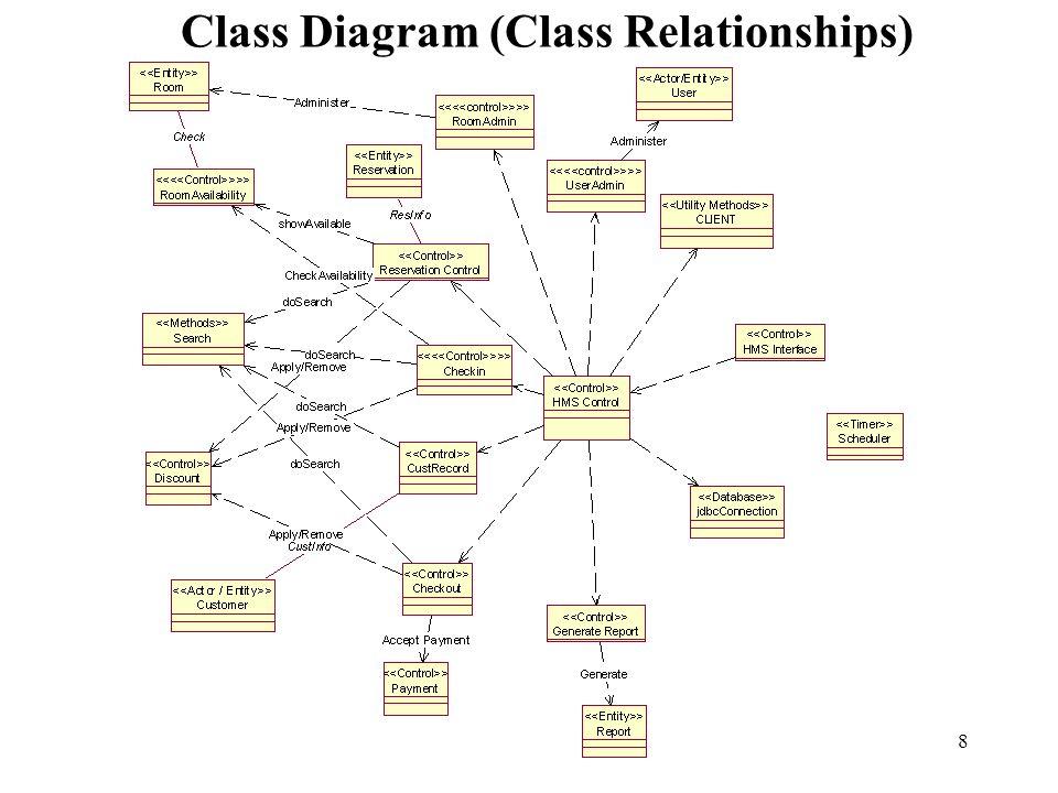 8 Class Diagram (Class Relationships)
