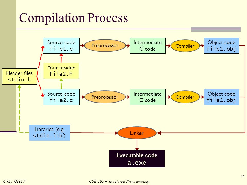 CSE-105 – Structured Programming CSE, BUET 14 Compilation Process Source code file1.c Preprocessor Source code file2.c Linker Libraries (e.g. stdio.li