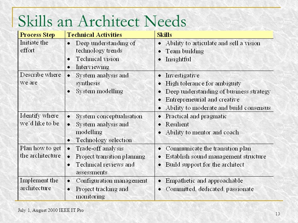13 Skills an Architect Needs July 1, August 2000 IEEE IT Pro