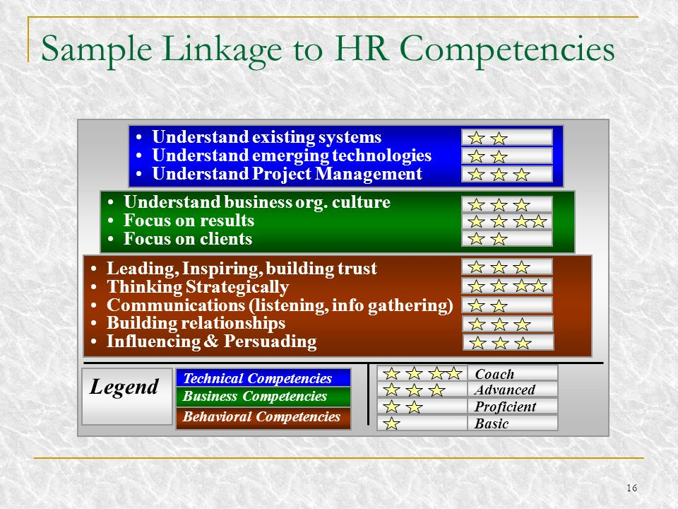 16 Sample Linkage to HR Competencies Technical Competencies Business Competencies Behavioral Competencies Basic Proficient Advanced Coach Leading, Ins