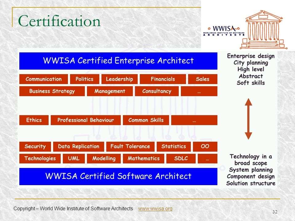32 Certification Copyright – World Wide Institute of Software Architects www.wwisa.orgwww.wwisa.org