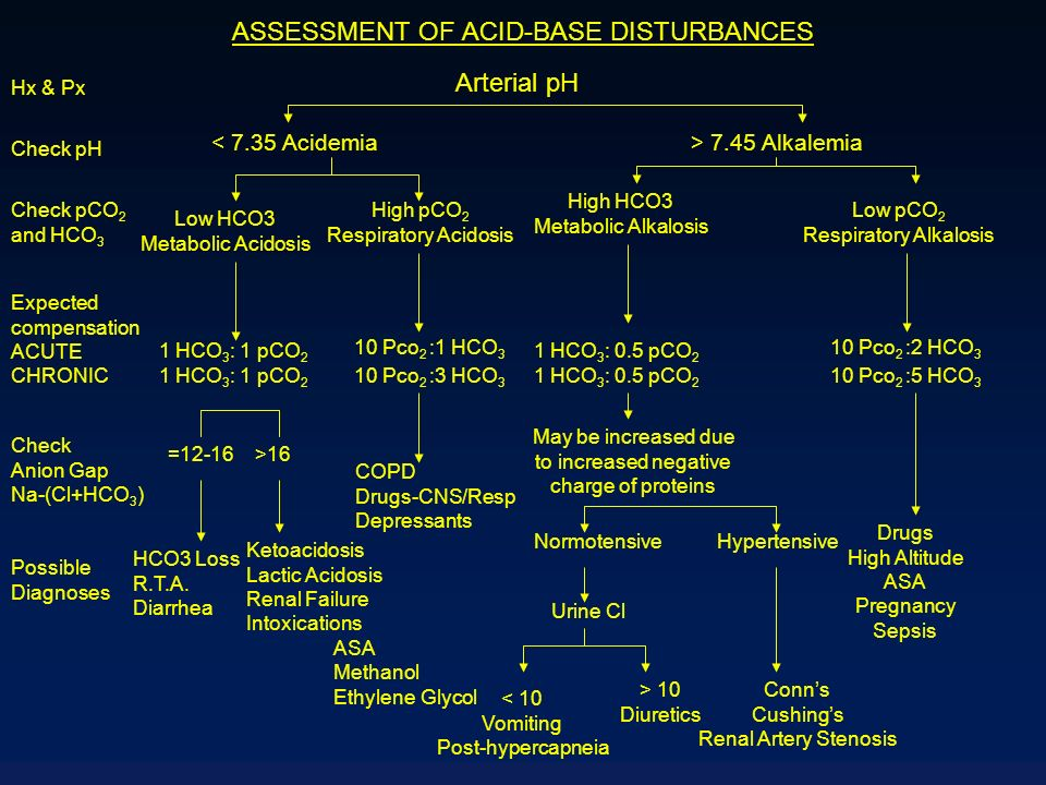 ASSESSMENT OF ACID-BASE DISTURBANCES Arterial pH < 7.35 Acidemia> 7.45 Alkalemia Hx & Px Check pH Check pCO 2 and HCO 3 Expected compensation ACUTE CH