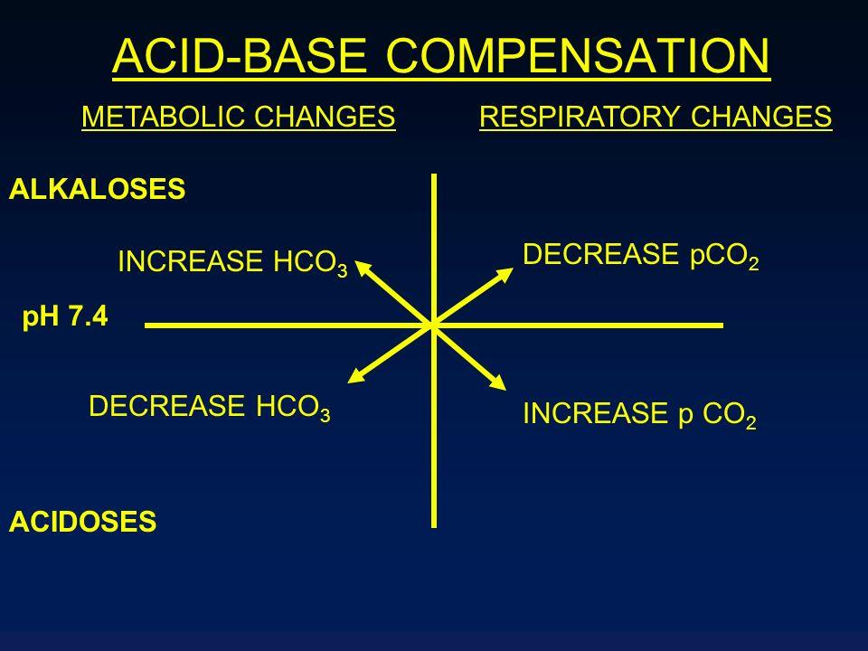 ACID-BASE COMPENSATION ALKALOSES pH 7.4 ACIDOSES METABOLIC CHANGESRESPIRATORY CHANGES DECREASE pCO 2 INCREASE p CO 2 INCREASE HCO 3 DECREASE HCO 3