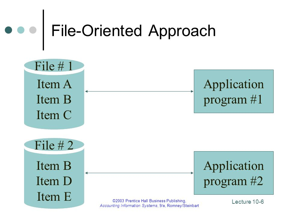 Lecture 10-17 ©2003 Prentice Hall Business Publishing, Accounting Information Systems, 9/e, Romney/Steinbart DBMS Languages Data definition language (DDL): – build the data dictionary.