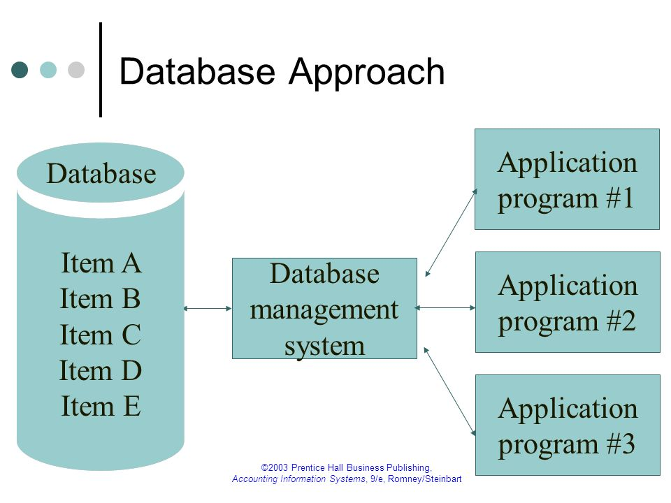 Lecture 10-8 ©2003 Prentice Hall Business Publishing, Accounting Information Systems, 9/e, Romney/Steinbart Database Approach versus File-Oriented Approach Minimum data redundancy Fewer data inconsistencies Standardized data format No duplicated processing or storage Allows cross-functional data analyses Central data management / data security Lower cost