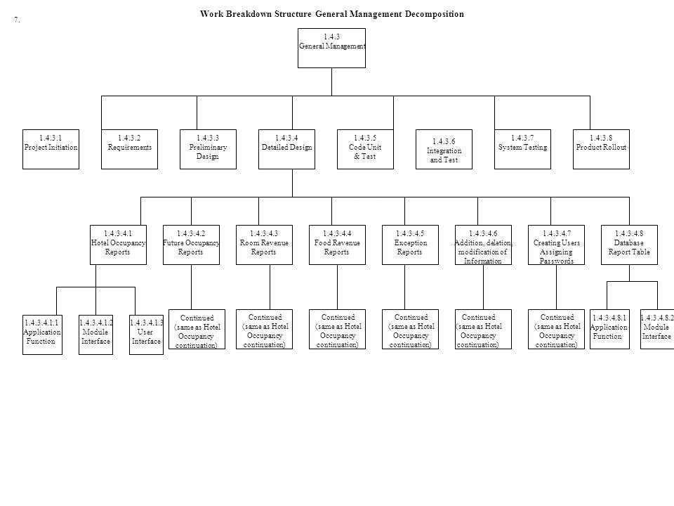 1.4.3 General Management Work Breakdown Structure General Management Decomposition 1.4.3.4.1.1 Application Function 1.4.3.4.1.2 Module Interface 1.4.3