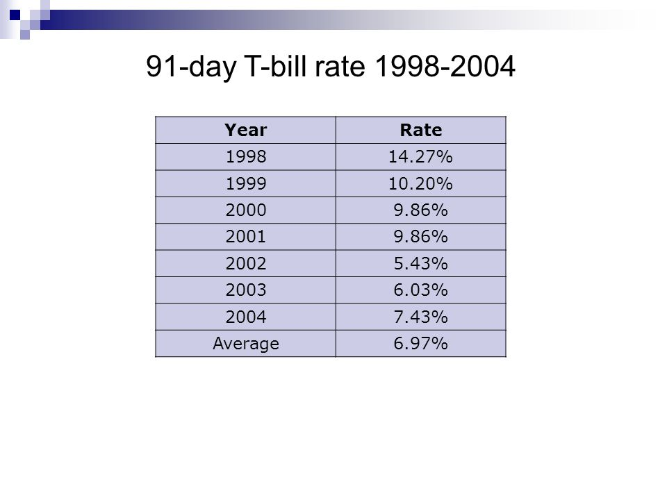 YearRate 199814.27% 199910.20% 20009.86% 20019.86% 20025.43% 20036.03% 20047.43% Average6.97% 91-day T-bill rate 1998-2004