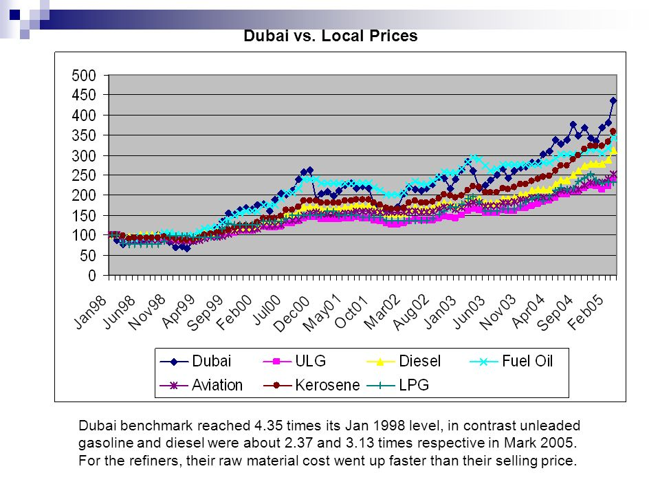 Dubai vs. Local Prices Dubai benchmark reached 4.35 times its Jan 1998 level, in contrast unleaded gasoline and diesel were about 2.37 and 3.13 times