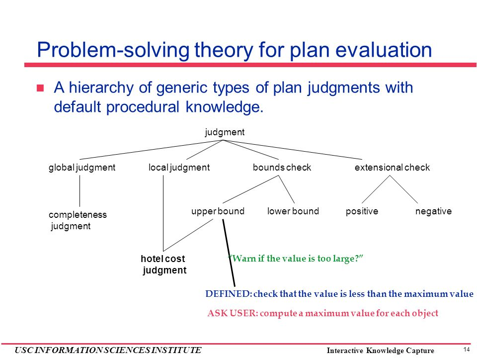 14 USC INFORMATION SCIENCES INSTITUTE Interactive Knowledge Capture Problem-solving theory for plan evaluation A hierarchy of generic types of plan judgments with default procedural knowledge.