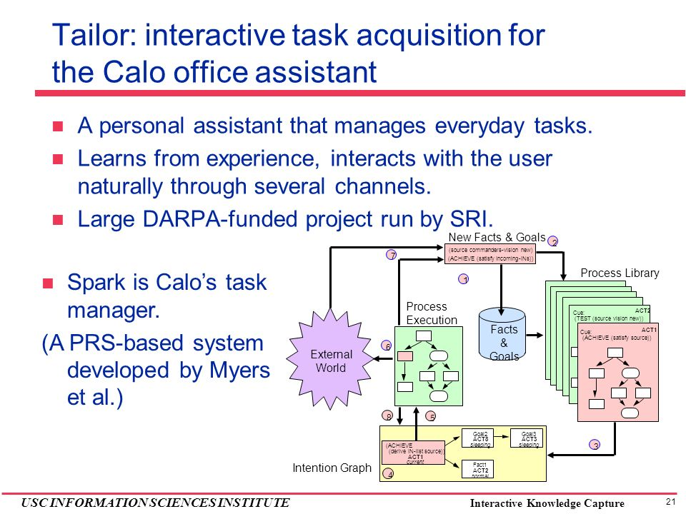 21 USC INFORMATION SCIENCES INSTITUTE Interactive Knowledge Capture Tailor: interactive task acquisition for the Calo office assistant A personal assistant that manages everyday tasks.