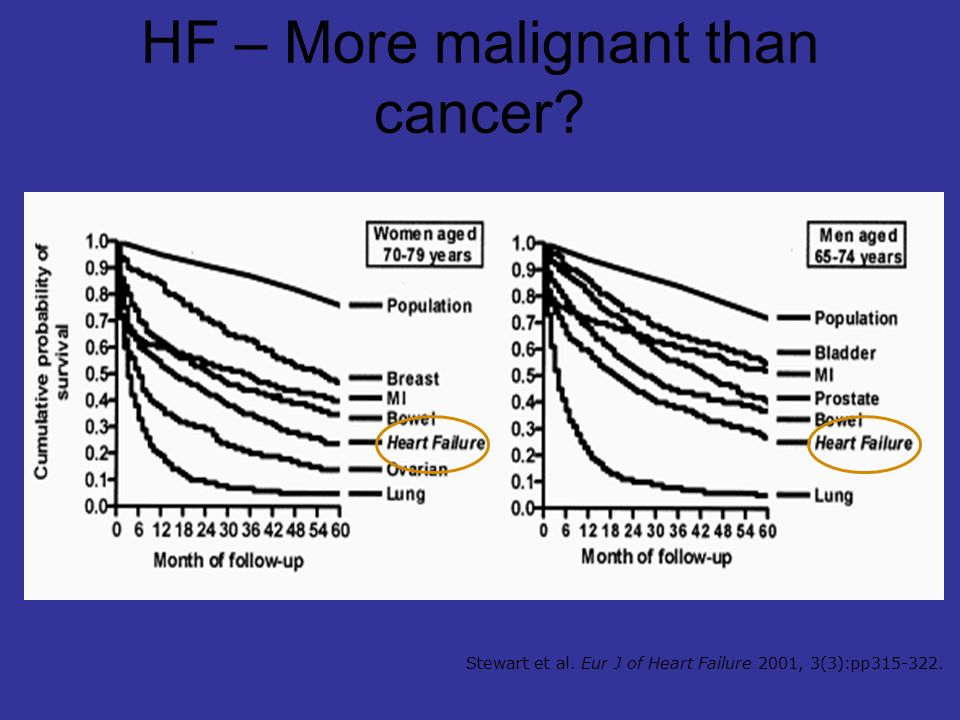 Stewart et al. Eur J of Heart Failure 2001, 3(3):pp315-322. HF – More malignant than cancer