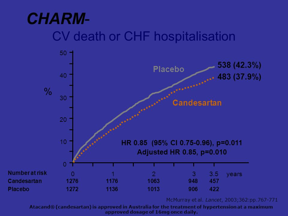 CHARM-Added:Primary outcome CV death or CHF hospitalisation 0123years 0 10 20 30 40 50 Placebo Candesartan Number at risk Candesartan127611761063948457 Placebo127211361013906422 3.5 HR 0.85 (95% CI 0.75-0.96), p=0.011 Adjusted HR 0.85, p=0.010 483 (37.9%) 538 (42.3%) % Atacand® (candesartan) is approved in Australia for the treatment of hypertension at a maximum approved dosage of 16mg once daily.