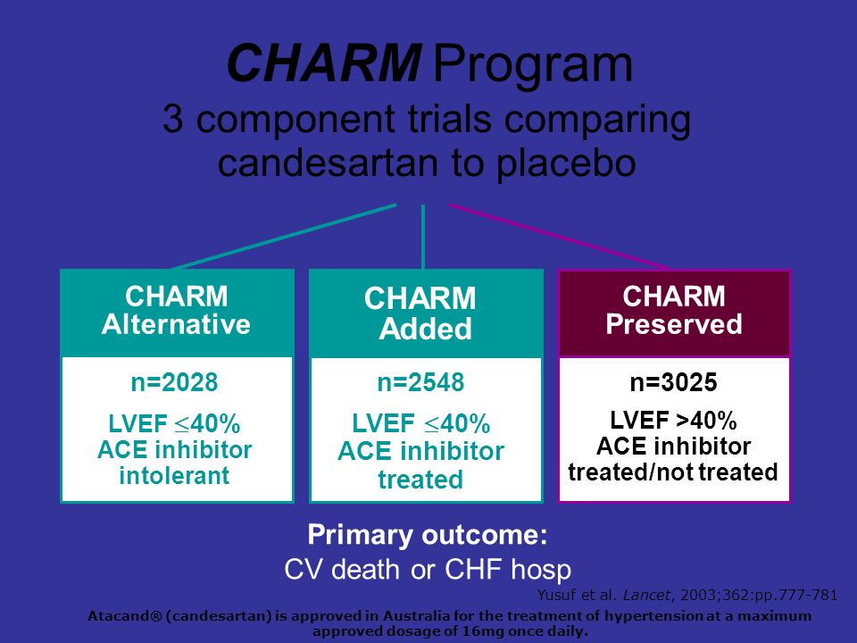 n=3025 LVEF >40% ACE inhibitor treated/not treated CHARM Added CHARM Preserved CHARM Program 3 component trials comparing candesartan to placebo CHARM Alternative n=2028 LVEF 40% ACE inhibitor intolerant n=2548 LVEF 40% ACE inhibitor treated Primary outcome: CV death or CHF hosp Atacand® (candesartan) is approved in Australia for the treatment of hypertension at a maximum approved dosage of 16mg once daily.