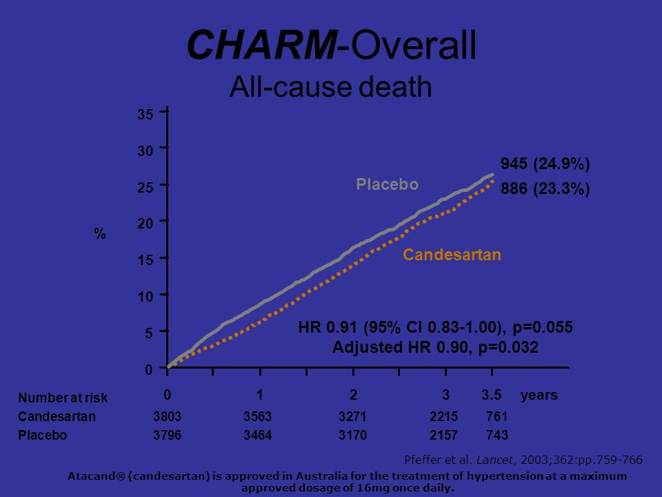 CHARM-Overall All-cause death 0123years Number at risk Candesartan 3803356332712215761 Placebo 3796346431702157743 3.5 0 10 20 30 Placebo Candesartan 5 15 25 35 % HR 0.91 (95% CI 0.83-1.00), p=0.055 Adjusted HR 0.90, p=0.032 945 (24.9%) 886 (23.3%) Atacand® (candesartan) is approved in Australia for the treatment of hypertension at a maximum approved dosage of 16mg once daily.