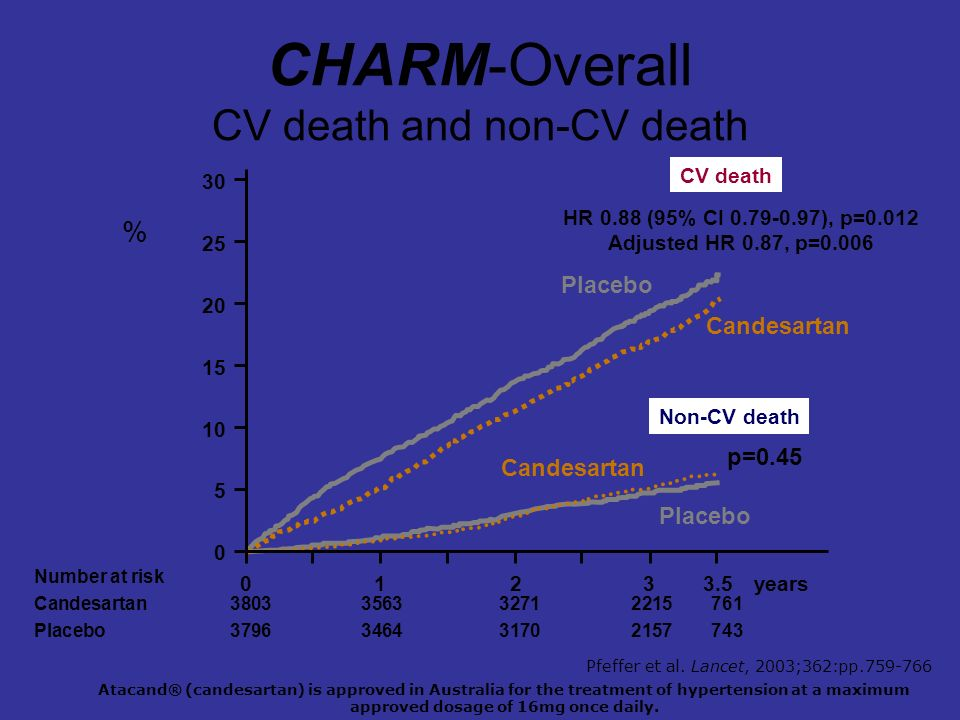 CHARM-Overall CV death and non-CV death 0123years 5 10 15 20 25 30 % 0 CV death Non-CV death Placebo Candesartan Placebo Candesartan HR 0.88 (95% CI 0.79-0.97), p=0.012 Adjusted HR 0.87, p=0.006 p=0.45 3.5 Number at risk Candesartan 3803356332712215761 Placebo 3796346431702157743 Atacand® (candesartan) is approved in Australia for the treatment of hypertension at a maximum approved dosage of 16mg once daily.