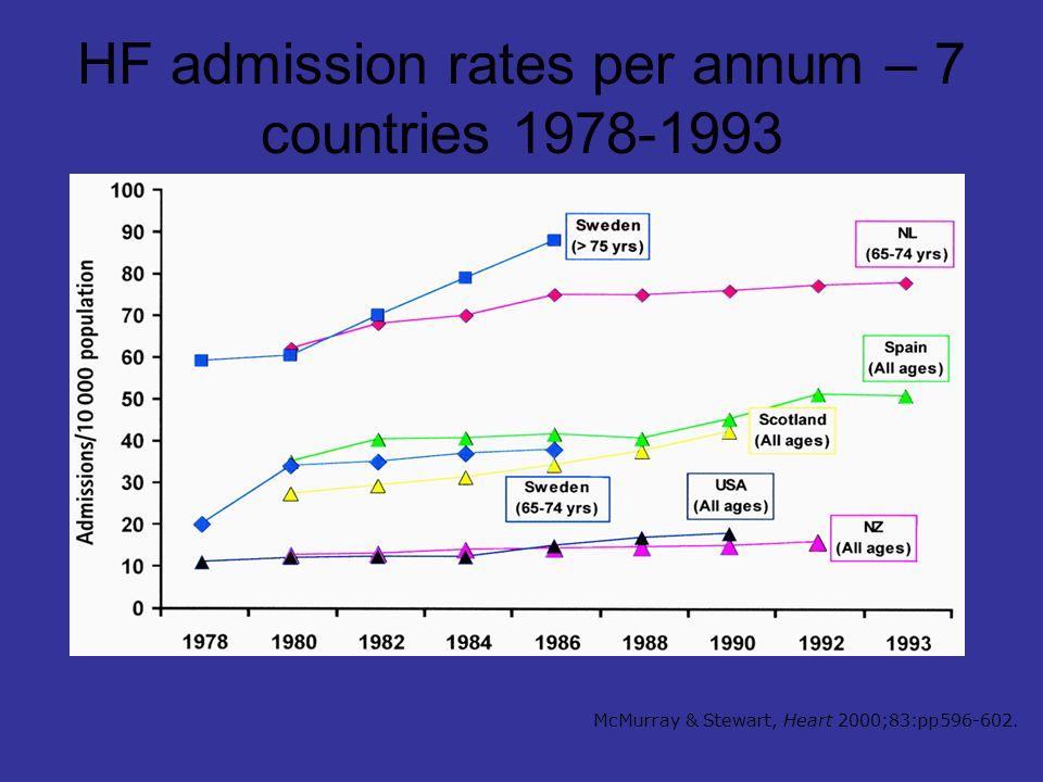 Change in causal factors for HF Framingham 1950-1987 McMurray & Stewart, Heart 2000;83:pp596-602.