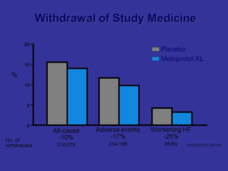 0 5 10 15 20 All-cause -10% 310/279 Adverse events -17% 234/196 Worsening HF -25% 85/64 Withdrawal of Study Medicine % No.