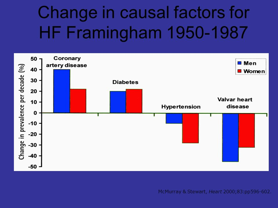 Change in causal factors for HF Framingham 1950-1987 McMurray & Stewart, Heart 2000;83:pp596-602.
