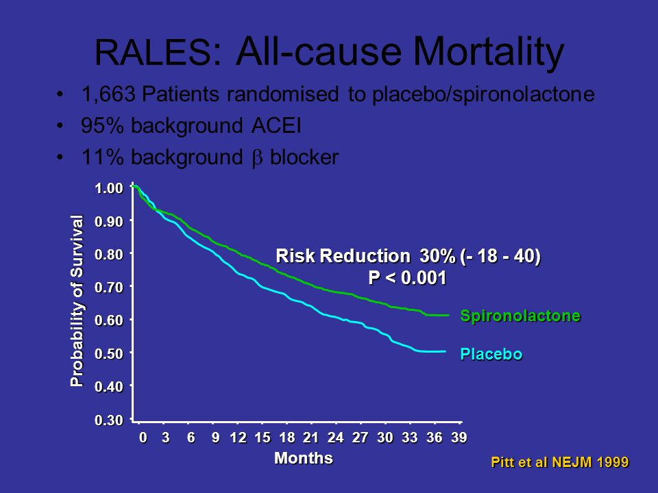 1803691215212427303633 Months Probability of Survival Placebo Spironolactone 0.30 0.50 0.70 0.80 0.90 0.40 0.601.0039 Risk Reduction 30% (- 18 - 40) P < 0.001 Pitt et al NEJM 1999 RALES : All-cause Mortality 1,663 Patients randomised to placebo/spironolactone 95% background ACEI 11% background blocker
