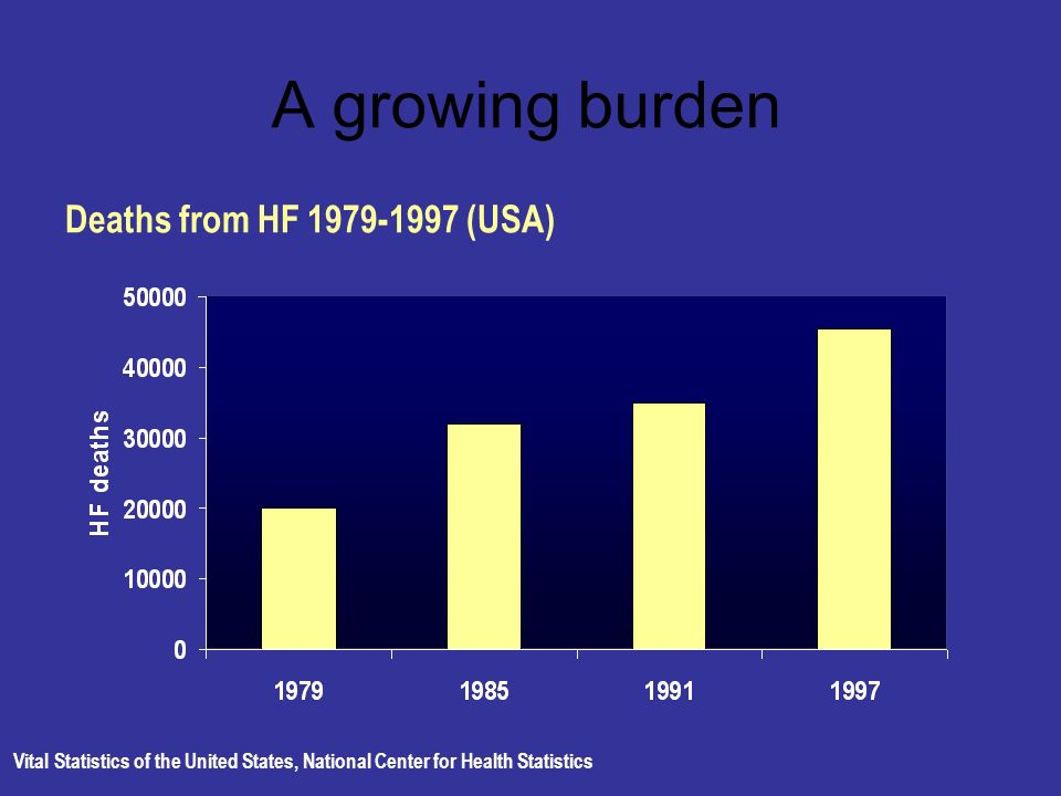 A growing burden Vital Statistics of the United States, National Center for Health Statistics Deaths from HF 1979-1997 (USA)