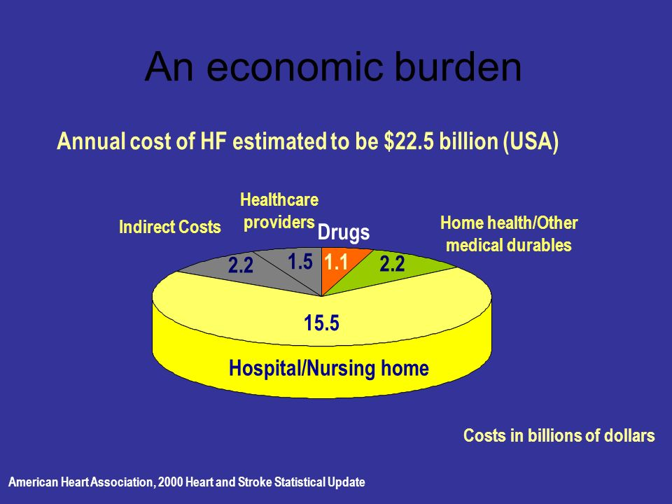 An economic burden American Heart Association, 2000 Heart and Stroke Statistical Update Healthcare providers Indirect Costs Home health/Other medical durables Drugs 15.5 2.2 1.5 1.1 2.2 Annual cost of HF estimated to be $22.5 billion (USA) Costs in billions of dollars Hospital/Nursing home