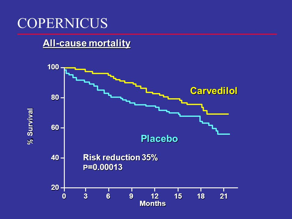 Months 100 80 60 40 20 390621181512 % Survival Carvedilol Placebo All-cause mortality COPERNICUS Risk reduction 35% P =0.00013