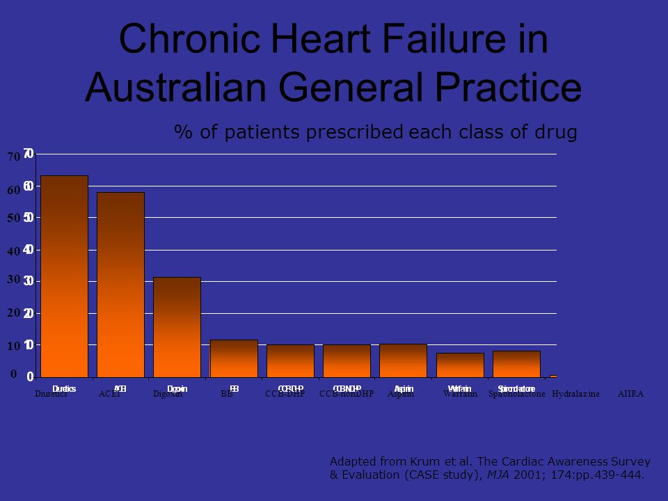 Causes of Chronic Heart Failure Systolic (impaired ventricular contraction) –Common Ischaemic heart disease Hypertension –Less common Non-ischaemic idiopathic dilated cardiomyopathy Diastolic (impaired ventricular relaxation) – Common Hypertension Ischaemic heart disease Diabetes – Less common Valvular disease, especially aortic stenosis (NHF guidelines, MJA 2001;174:pp.459-466)