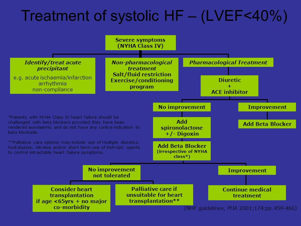 Severe symptoms (NYHA Class IV) Pharmacological TreatmentNon-pharmacological treatment Salt/fluid restriction Exercise/conditioning program Add Beta Blocker Add Beta Blocker (irrespective of NYHA class*) Consider heart transplantation if age <65yrs + no major co-morbidity Diuretic + ACE inhibitor ImprovementNo improvement Add spironolactone +/- Digoxin No improvement not tolerated Improvement Palliative care if unsuitable for heart transplantation** Continue medical treatment **Palliative care options may include use of multiple diuretics, hydralazine, nitrates and/or short term use of inotropic agents to control intractable heart failure symptoms.